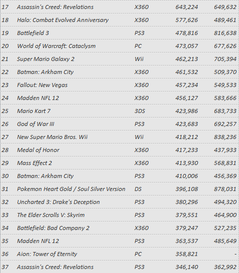 Top 100 Pre-Ordered Games In USA