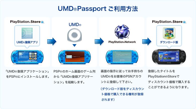No UMD to Vita Transfer Program for North America According to Sony