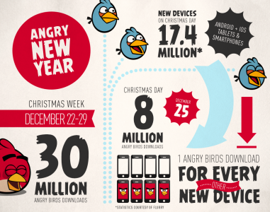 angry birds stats