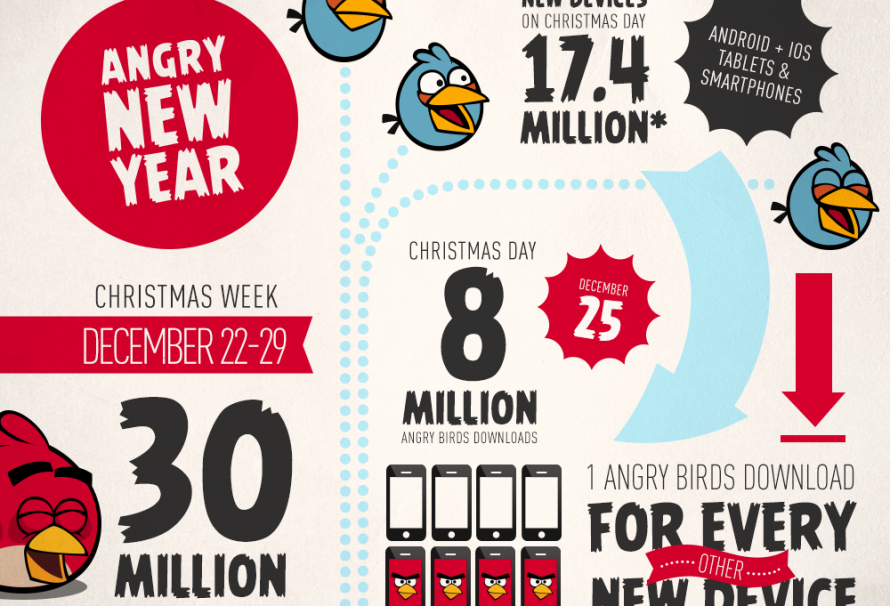 Angry Birds Franchise Earns 30 Million Downloads During Christmas