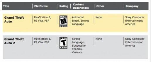 Grand Theft Auto Listing