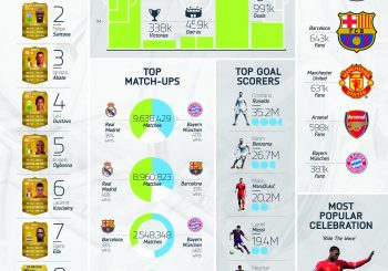 A Look At Some Impressive FIFA 14 Stats