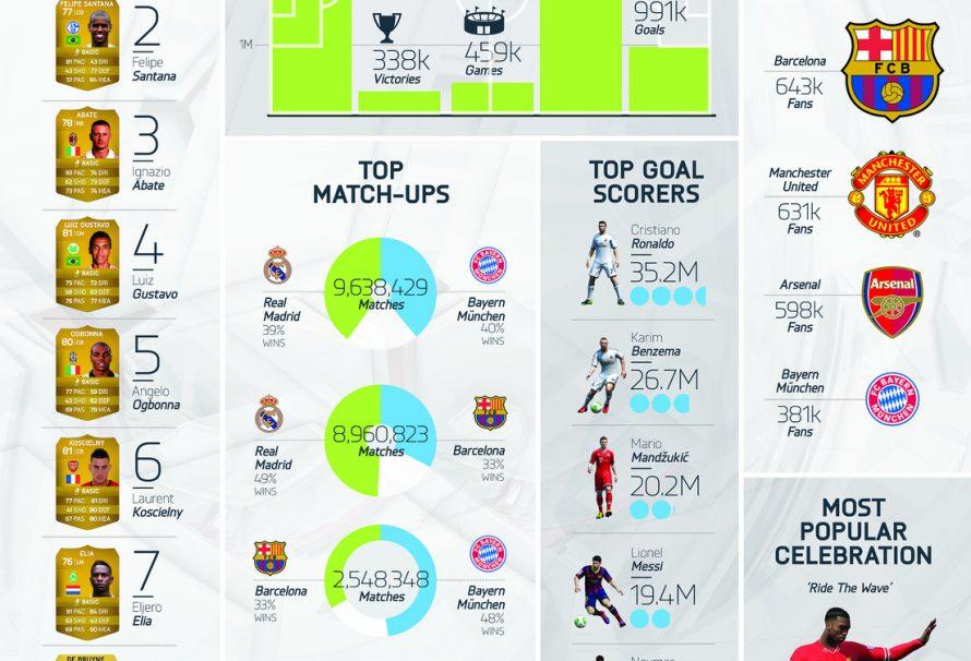 A Look At Some Impressive FIFA 14 Stats