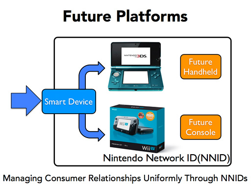 Nintendo Says Future Platforms Will Be Virtualized Through NNID
