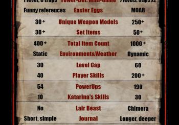 The Incredible Adventures Of Van Helsing II Gets An Infographic