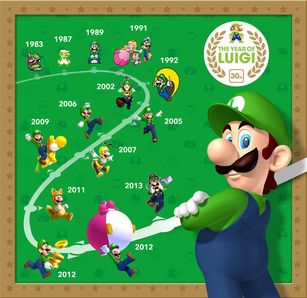 The Year Of Luigi Has Officially Concluded