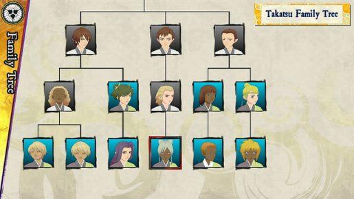 Oreshika family tree